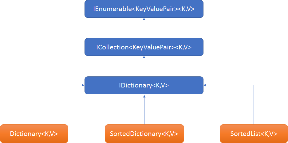Remove duplicates from List of Dictionaries using Linq C#