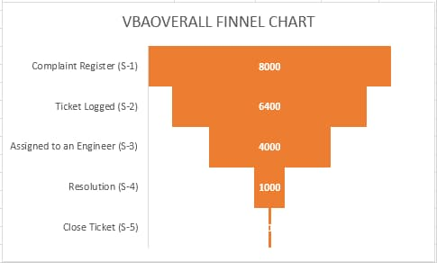Funnel chart in Excel with example