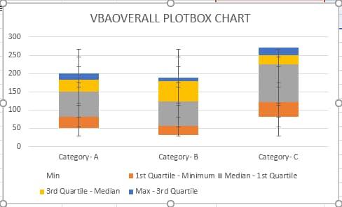 Boxplot Chart in Excel in 5 Steps