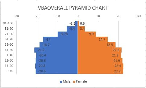 Pyramid Chart Excel step by step example
