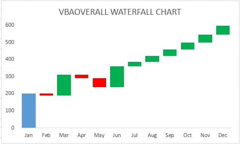 Waterfall Chart an action in Excel