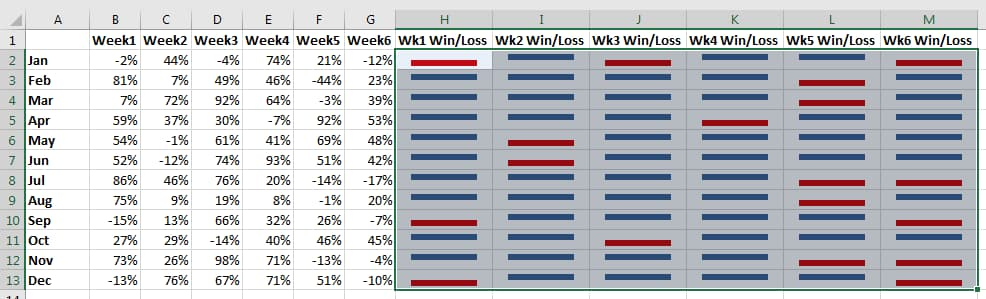 Advanced Excel Sparklines (Win/Loss) Chart VBA, C#, VB.Net example